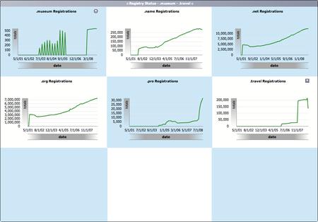 gtld registration statistics