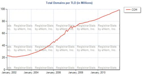 dotcom-domain-stats-final.png
