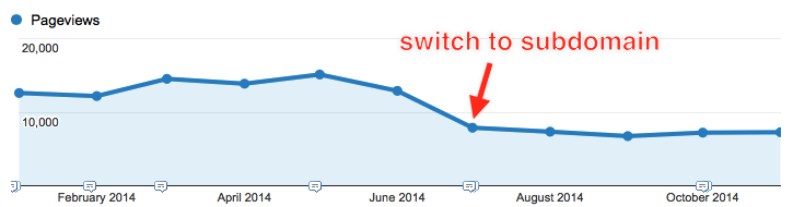 Blog traffic after switch to subdomain