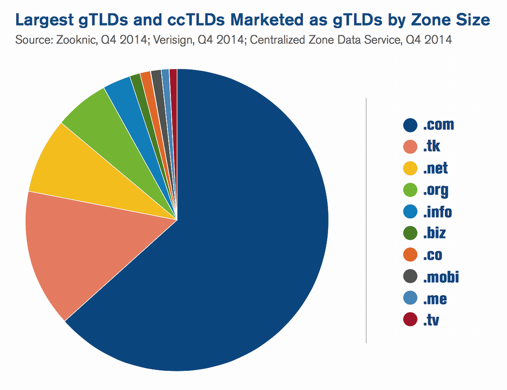 What Url Domain Extensions Stand For And Why They Are Needed Spamhaus Top Spamming Gtlds