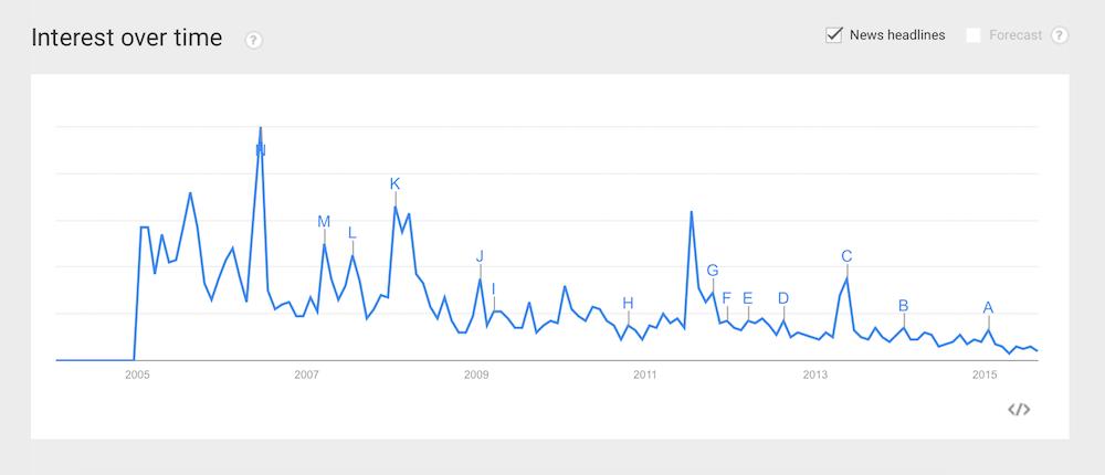 Scoble trend